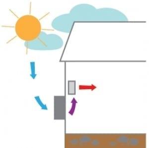 luft luft varmepumpe funktion Hjørring